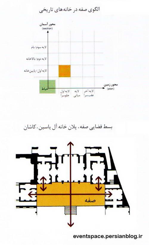 الگوهای معماری ایرانی - الگوی صفه - ranian Architecture Patterns